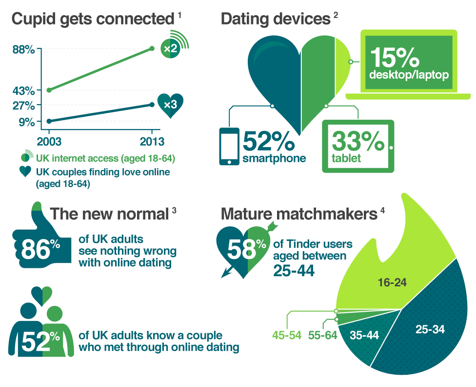 success rate with online dating How online dating affects divorce rates by  online dating is affecting how same-sex couples meet, and how long all couples stay together  the overall us divorce rate is 40% to 50%.